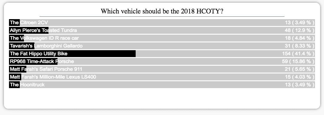 hcoty 2018 poll results