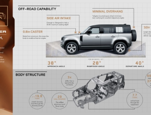 2020 Land Rover Defender – the chassis, engine, and driveline