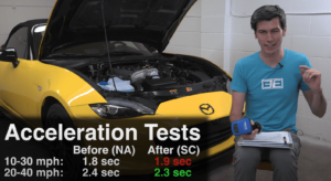 Add a supercharger to your Miata and... go slower?